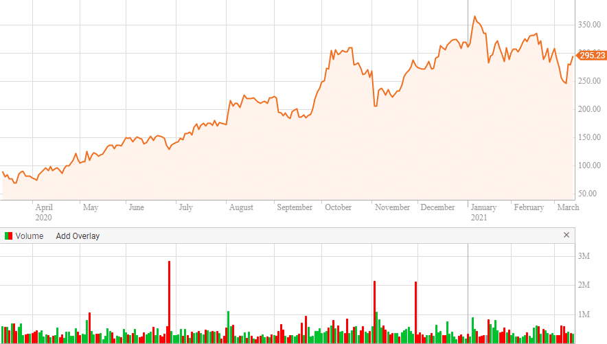 SEDG renewable energy stock price chart