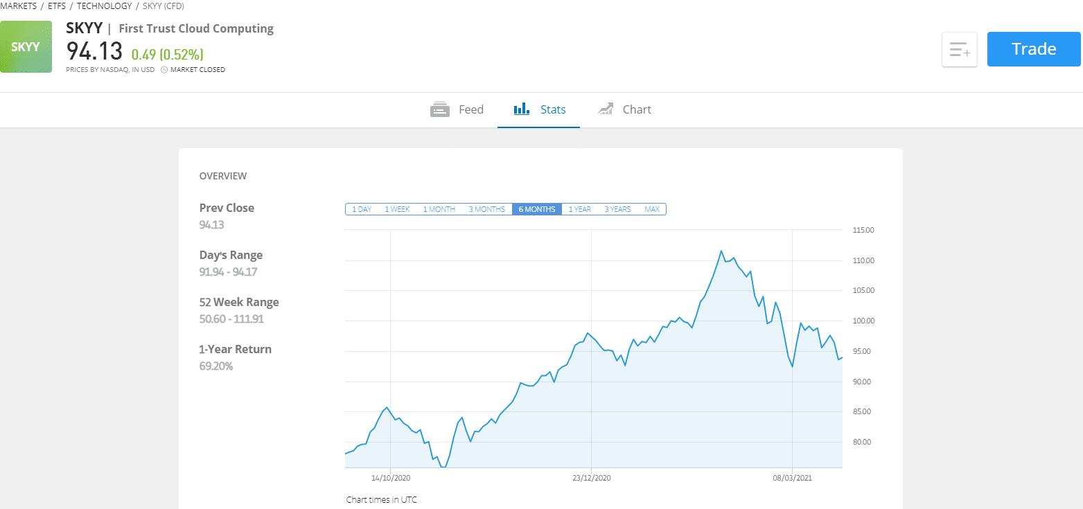 SKYY eToro price chart