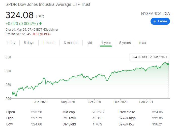 SPDR Dow Jones Industrial Average ETF