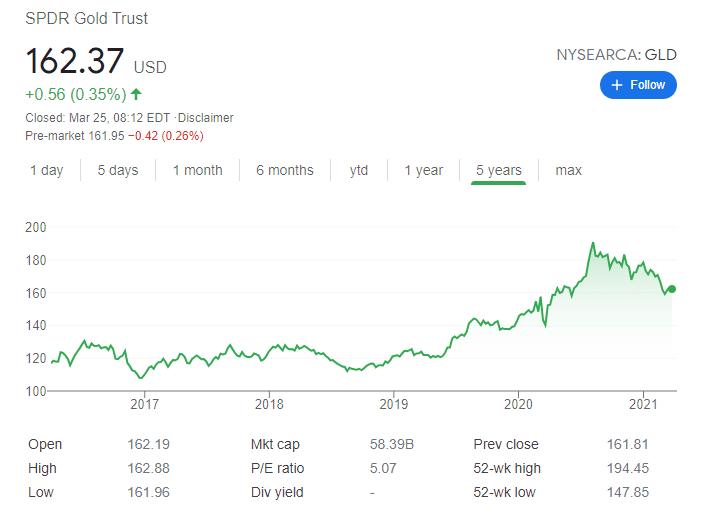 SPDR Gold Trust ETF (GLD)