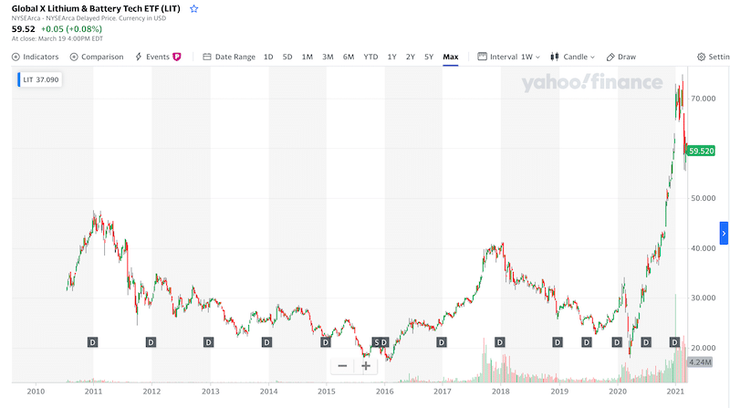 the Global X Lithium & Battery Tech ETF all time chart