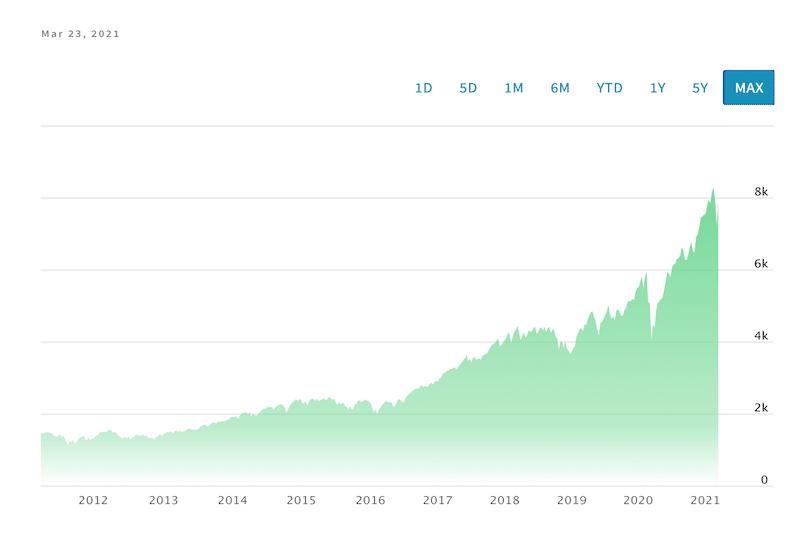 NASDAQ-100 Technology Sector Index (NDXT) chart