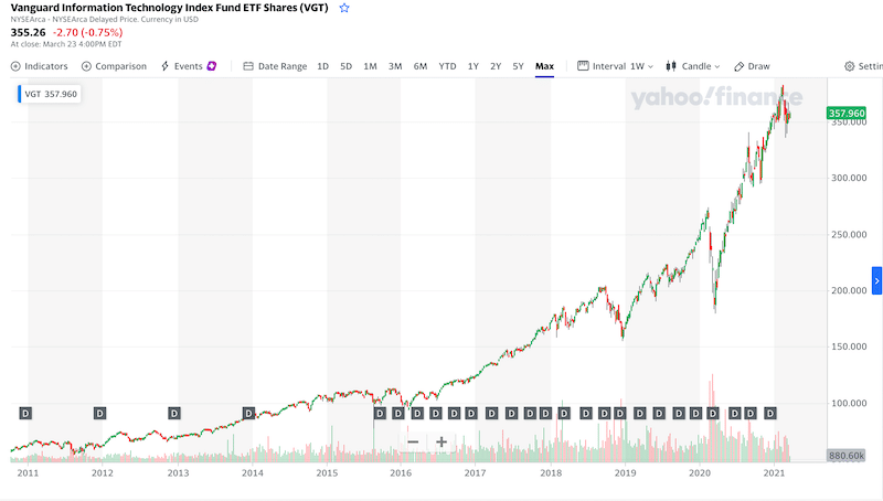 The Vanguard Technology ETF all time chart