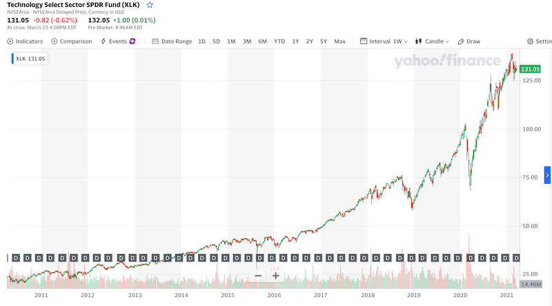The Technology Select Sector SPDR ETF all time chart