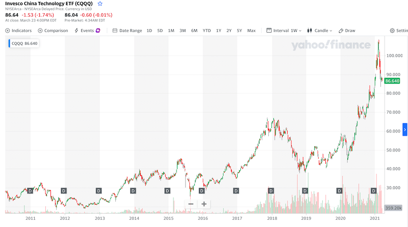 Invesco China Technology ETF all time chart