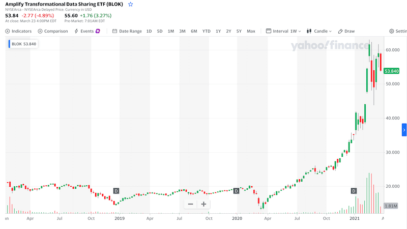 The Amplify Transformational Data Sharing ETF all time chart