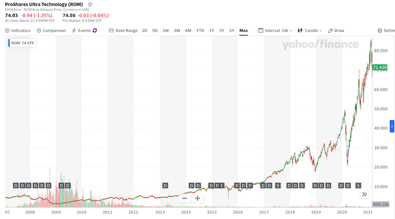 ProShares Ultra Technology all time chart