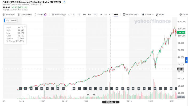 Fidelity MSCI Information Technology Index ETF all time chart