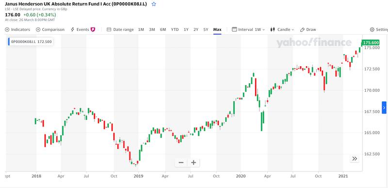Janus Henderson UK Absolute Return Fund all time chart