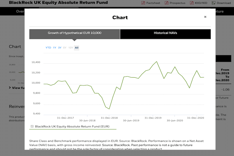 BlackRock UK Equity Absolute Return Fund all time chart