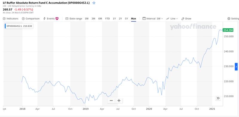 LF Ruffer Absolute Return Fund all time chart