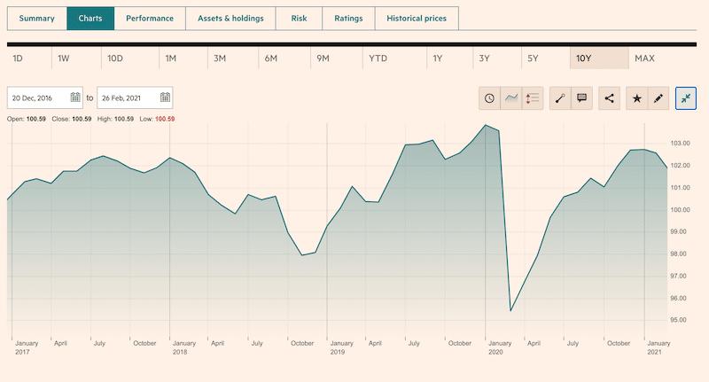 M&G Absolute Return Bond Fund 10 year chart