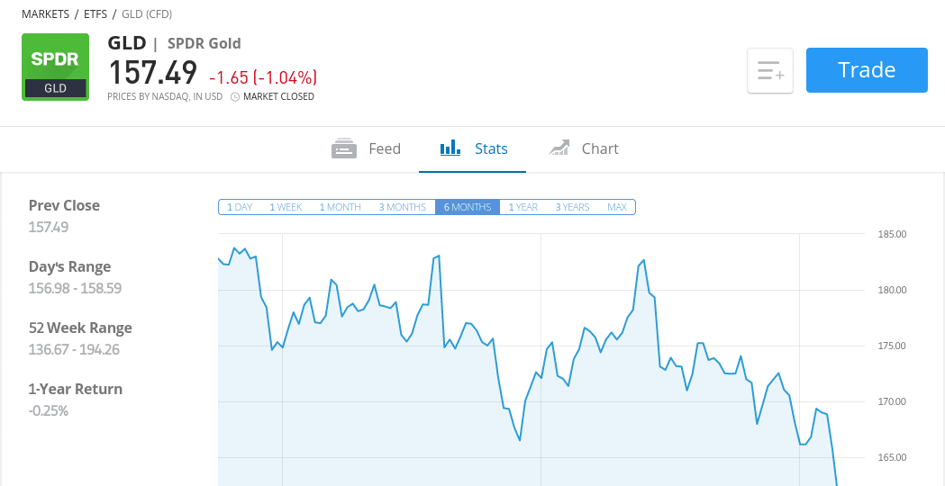 GOLD ETFs on etoro