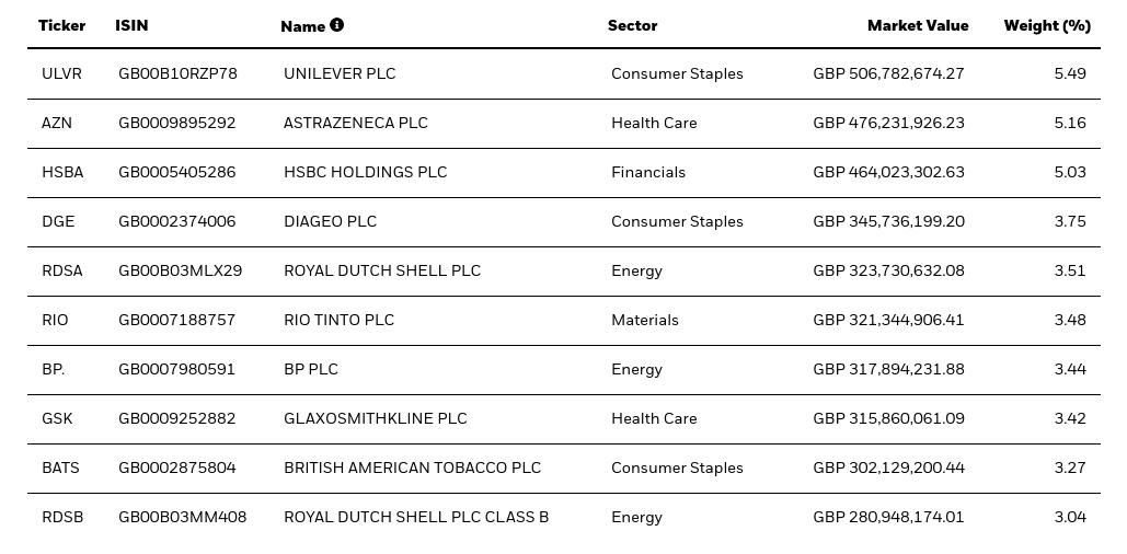 iShares Core FTSE 100 UCITS ETF