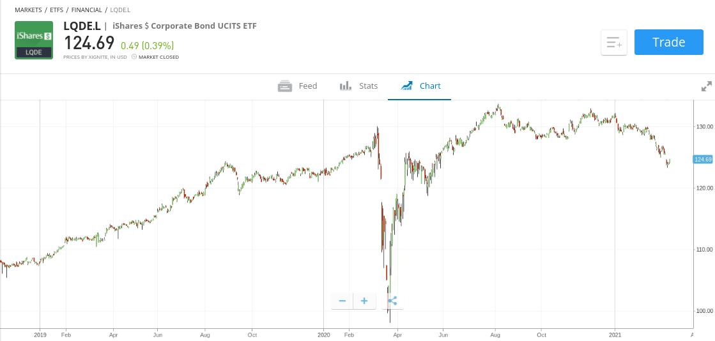 iShares Corp Bond UCITS ETF