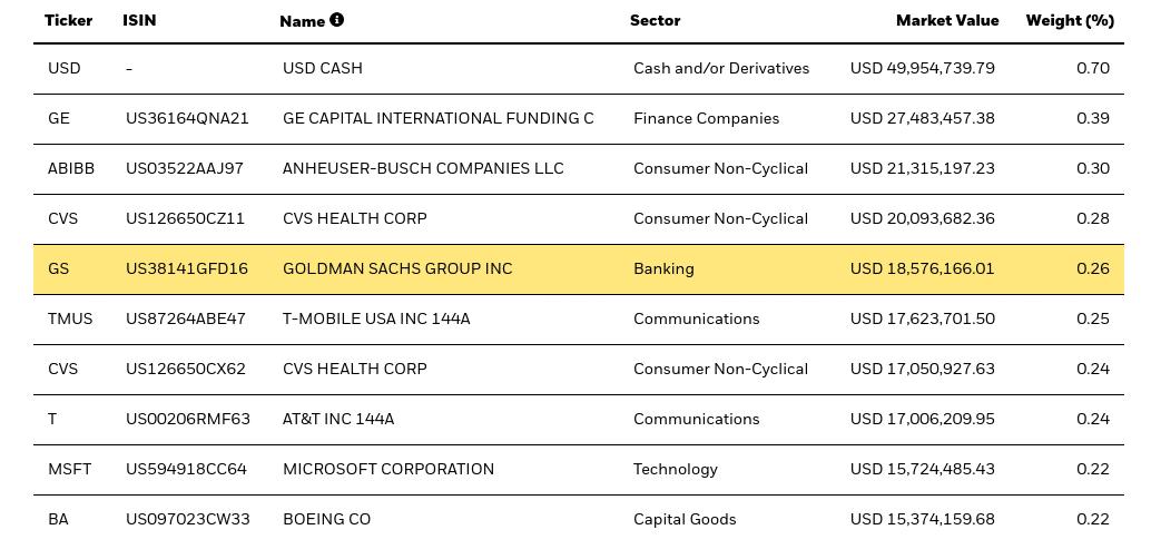 iShares $ Corp Bond UCITS ETF