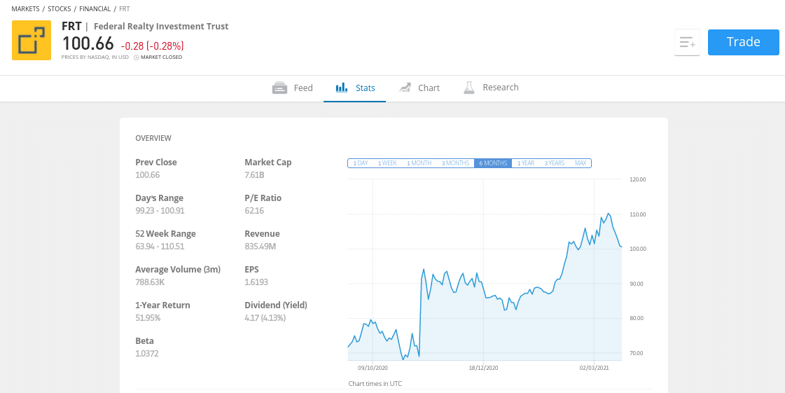 Federal Realty Investment Trust (FRT)