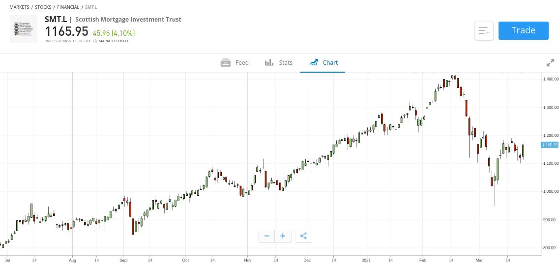 ETORO investment trusts