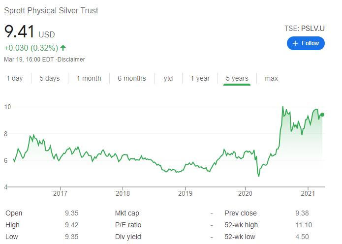 sprott silver trust price chart