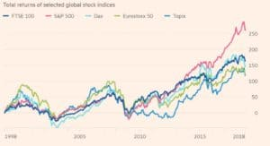 Stock Indices 20-year Return