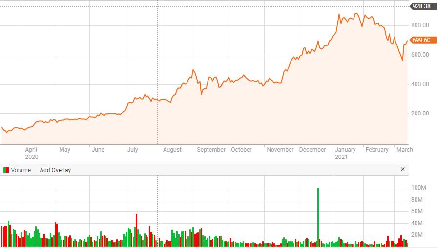 TSLA renewable energy stock price chart