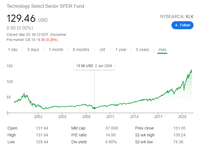 Technology Select Sector SPDR ETF