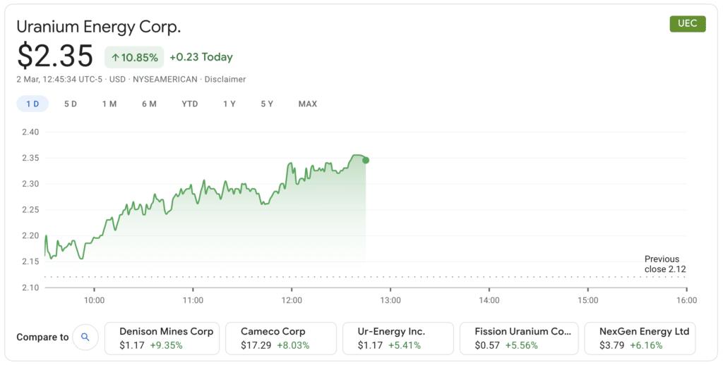 Uranium Energy shares