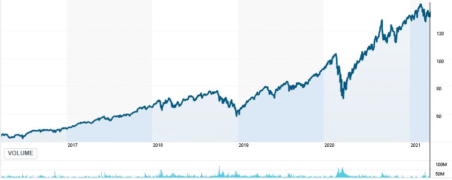 XLK Fund chart