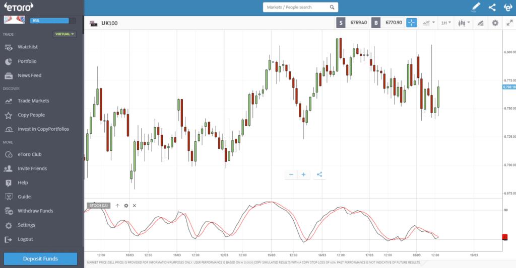 eToro FTSE 100 day trading chart