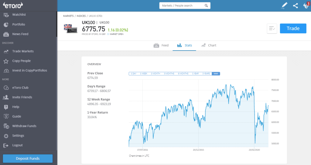 eToro FTSE 100 long-term price chart