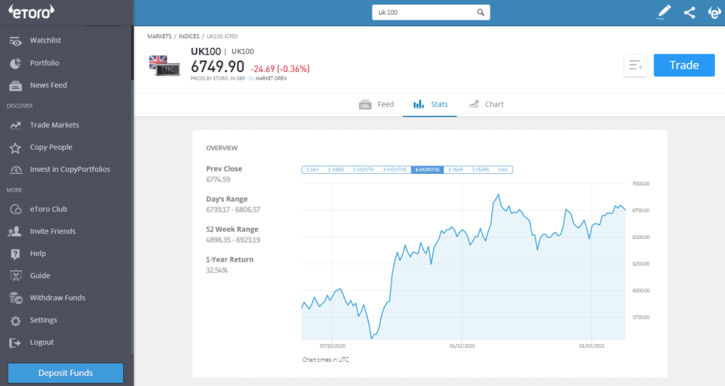 eToro FTSE 100 stats chart