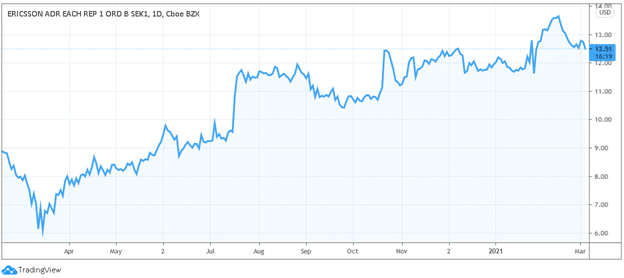 ericsson 5g stocks price chart