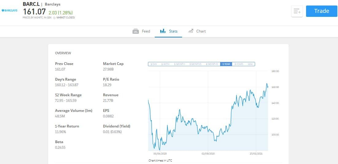 eToro cyclical stock broker