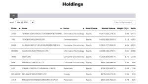 iShares Emerging Markets ETF Holdings