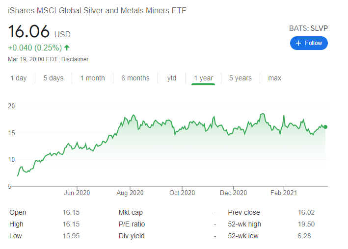 ishares silver etf price chart