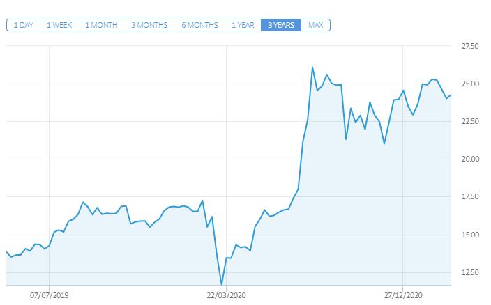 ishares msci silver etf price chart