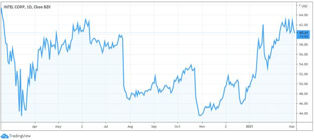 intel 5g stock price chart