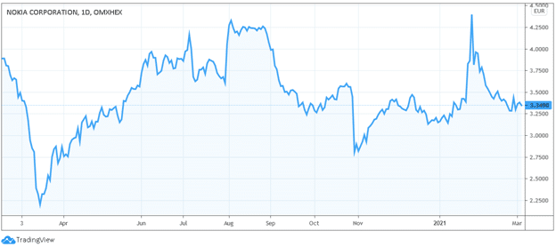nokia 5g stocks price chart