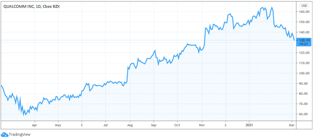 qualcomm 5g stocks price chart
