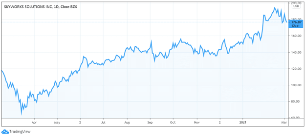 skyworks 5g stock price chart