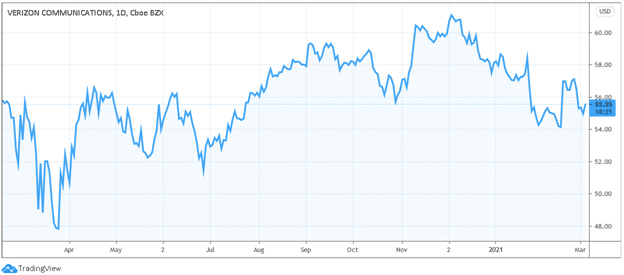 verizon 5g stocks price chart
