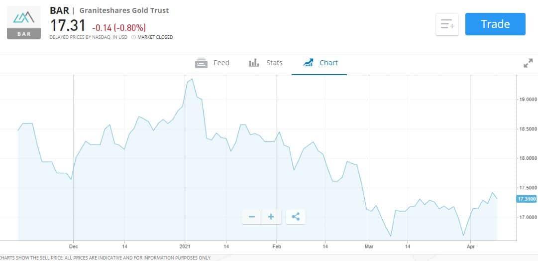 UK Gold ETF