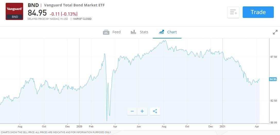 Best Vanguard UK bond fund