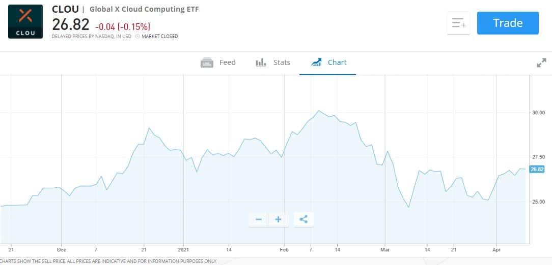 Global X Cloud Computing ETF