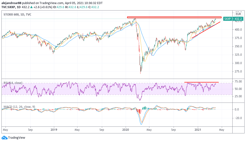 European markets - Stoxx 600 index