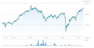 First Trust Euro ETF Chart