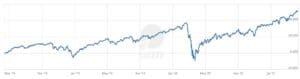 Lyxor MSCI World ETF