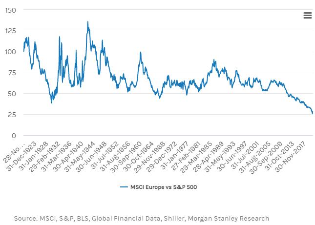MSCI vs SP 500