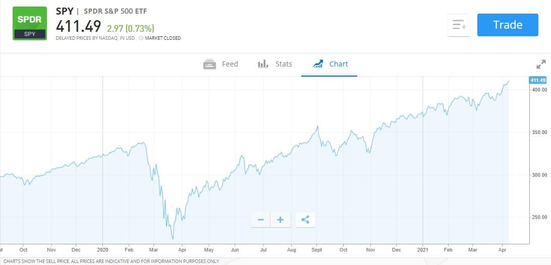 S&P500 Best Passive investment funds uk