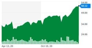 SVXY Chart best vix etf uk